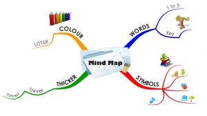 Mind-Map-Simple-Easy-jpeg_VmyJts